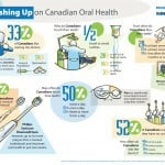 Brush up on Oral Health with Philips Sonicare
