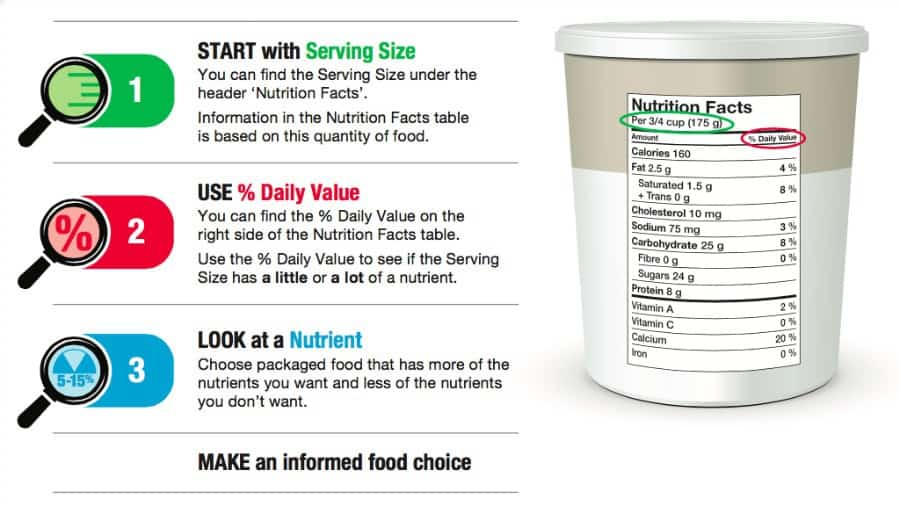 how to read nutrition labels focus on the facts